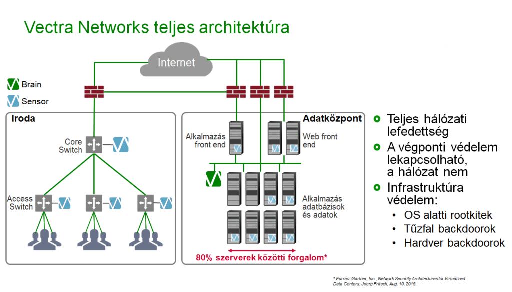 Vectra Networks teljes architektúra