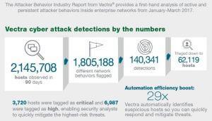 attacker-behavior-report-infographic-Vectra Networks
